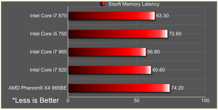 memory latency1 Intel Core i7 870 & Intel Core i5 750 LGA1156 : First review
