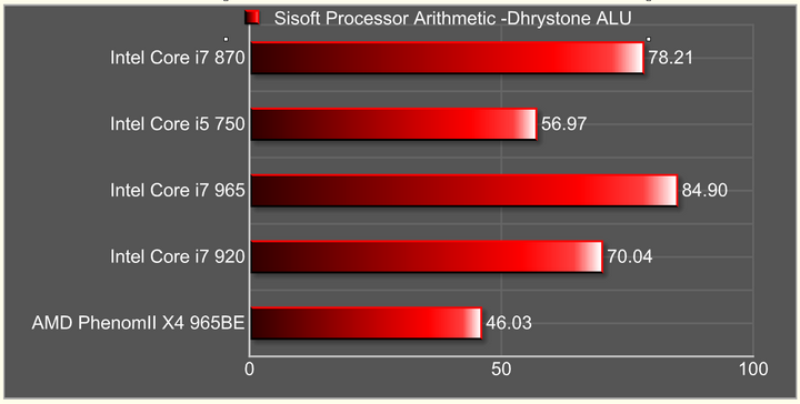 sisoft processor arithmetic dhrystone alu Intel Core i7 870 & Intel Core i5 750 LGA1156 : First review