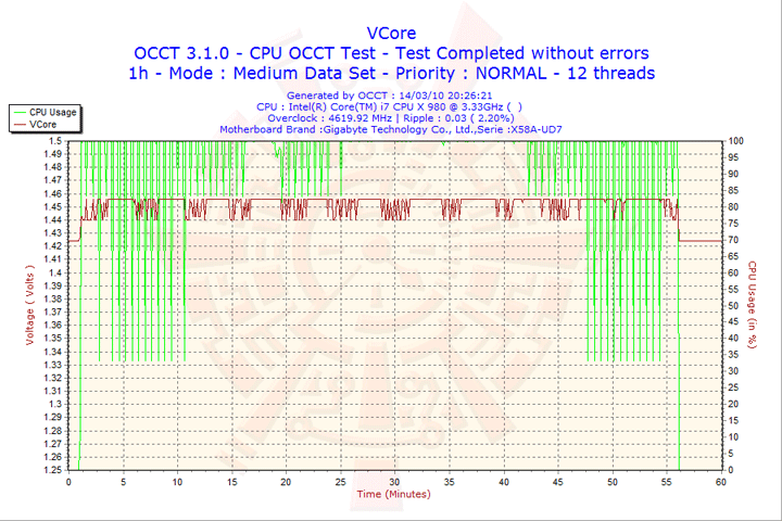 2010 03 14 20h26 vcore Intel® Core™ i7 980X Extreme Edition Gulftown OC Report