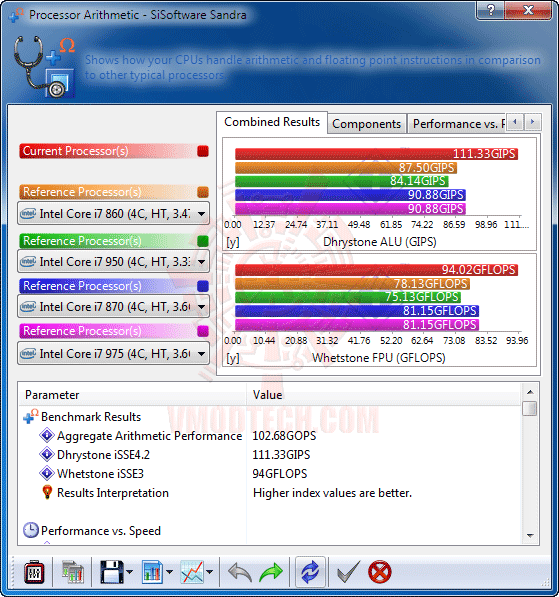 s1 Intel® Xeon® Processor E5620 Overclock Results
