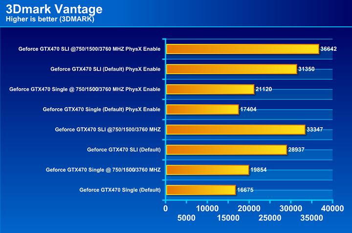 NVIDIA GTX 470 SLI Review
