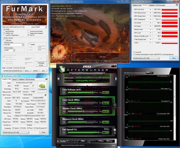fur oc 720x593 Palit GeForce GTS 450 Sonic Platinum 1 GB GDDR5 Review