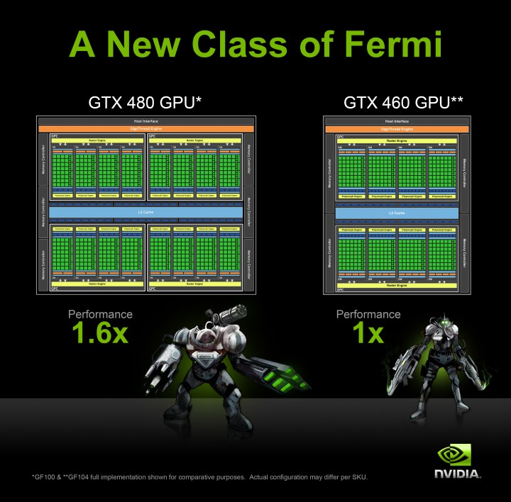 gtx400 series blockdiagram 720x708 EVGA GeForce GTX 460 768MB GDDR5 Review
