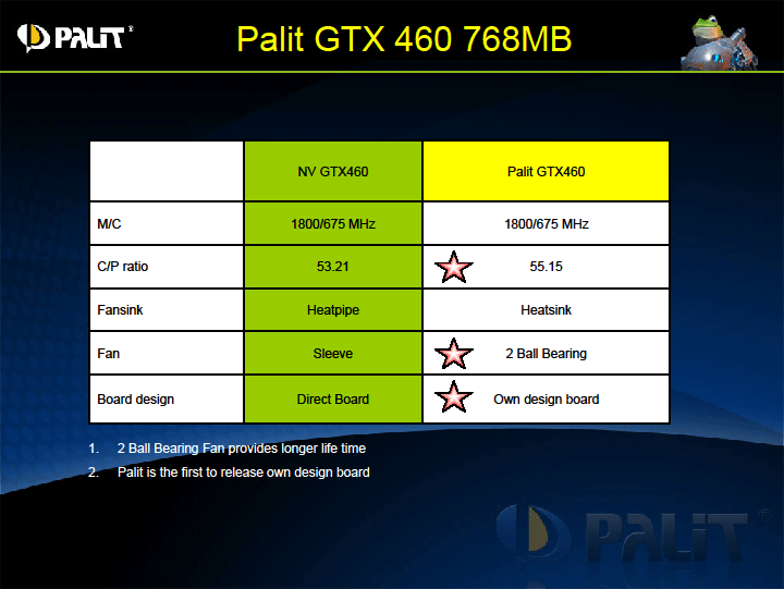 p9 PALIT GeForce GTX 460 SONIC 1024MB GDDR5 Review
