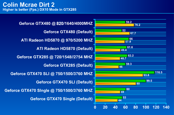 PALIT GTX 480 1536MB DDR5 Full Review