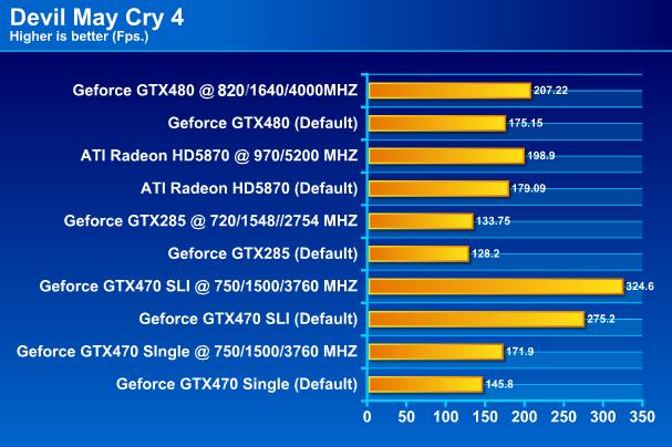 PALIT GTX 480 1536MB DDR5 Full Review