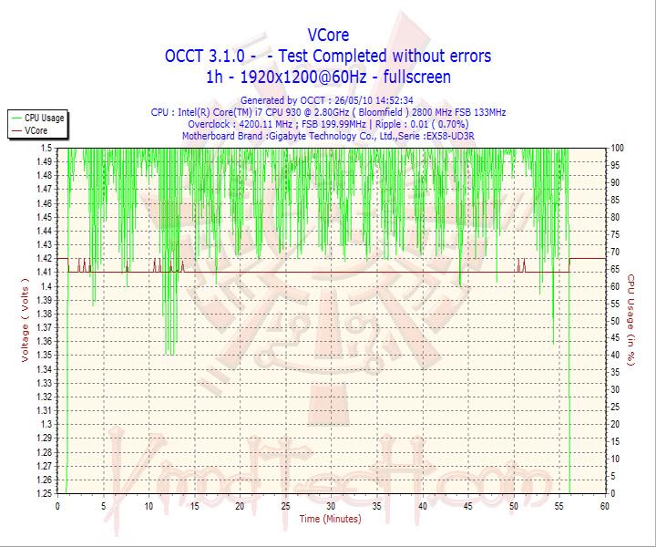 2010 05 26 14h52 vcores SEASONIC MI2D 850W 80 PLUS SILVER Review