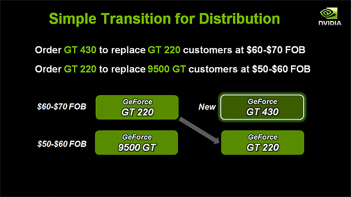 slide16 NVIDIA GT430 Best Value Real DX11 graphics card