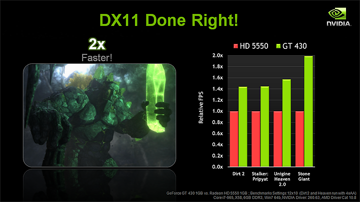slide6 NVIDIA GT430 Best Value Real DX11 graphics card