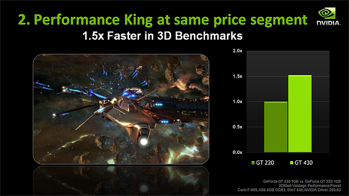 slide7 NVIDIA GT430 Best Value Real DX11 graphics card