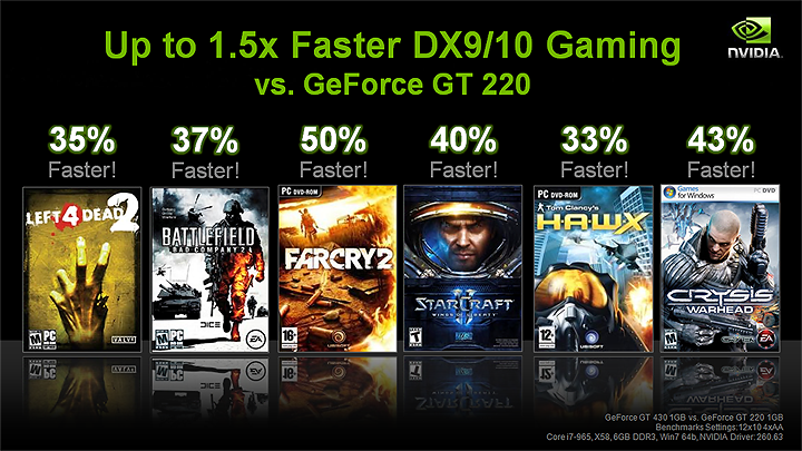 slide8 NVIDIA GT430 Best Value Real DX11 graphics card