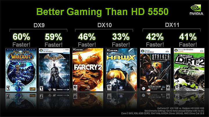 slide9 NVIDIA GT430 Best Value Real DX11 graphics card
