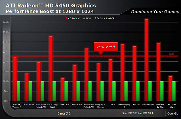 s2 XFX Radeon HD 5450 1GB DDR3 Review