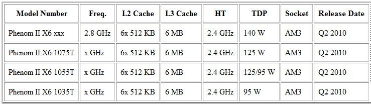 x6 เตรียมพบ AMD Phenom II X6 ในไตรมาส 2